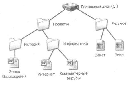 Иерархическая система
